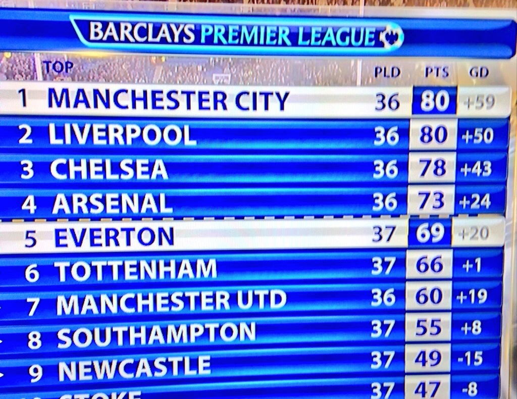 Up where we belong - City have hit the front with just two games to go.